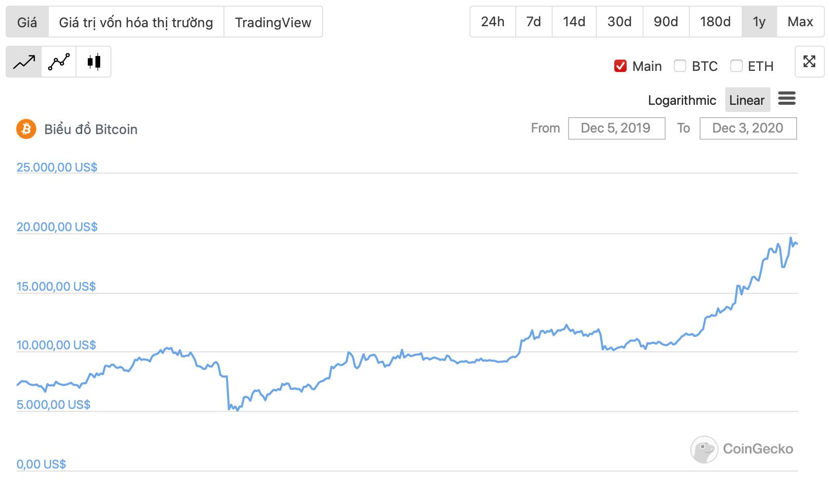 diễn biến giá btc 1 năm qua