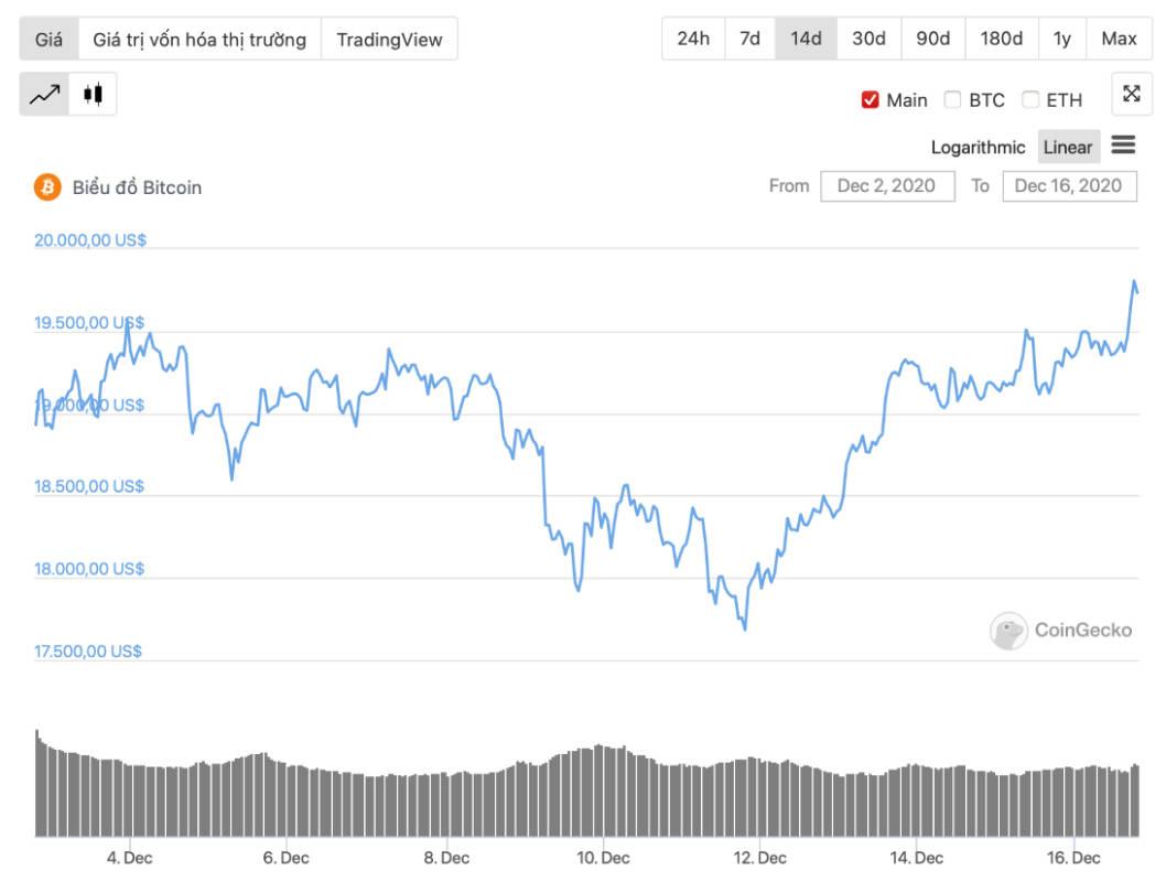 diễn biến giá bitcoin 2 tuần