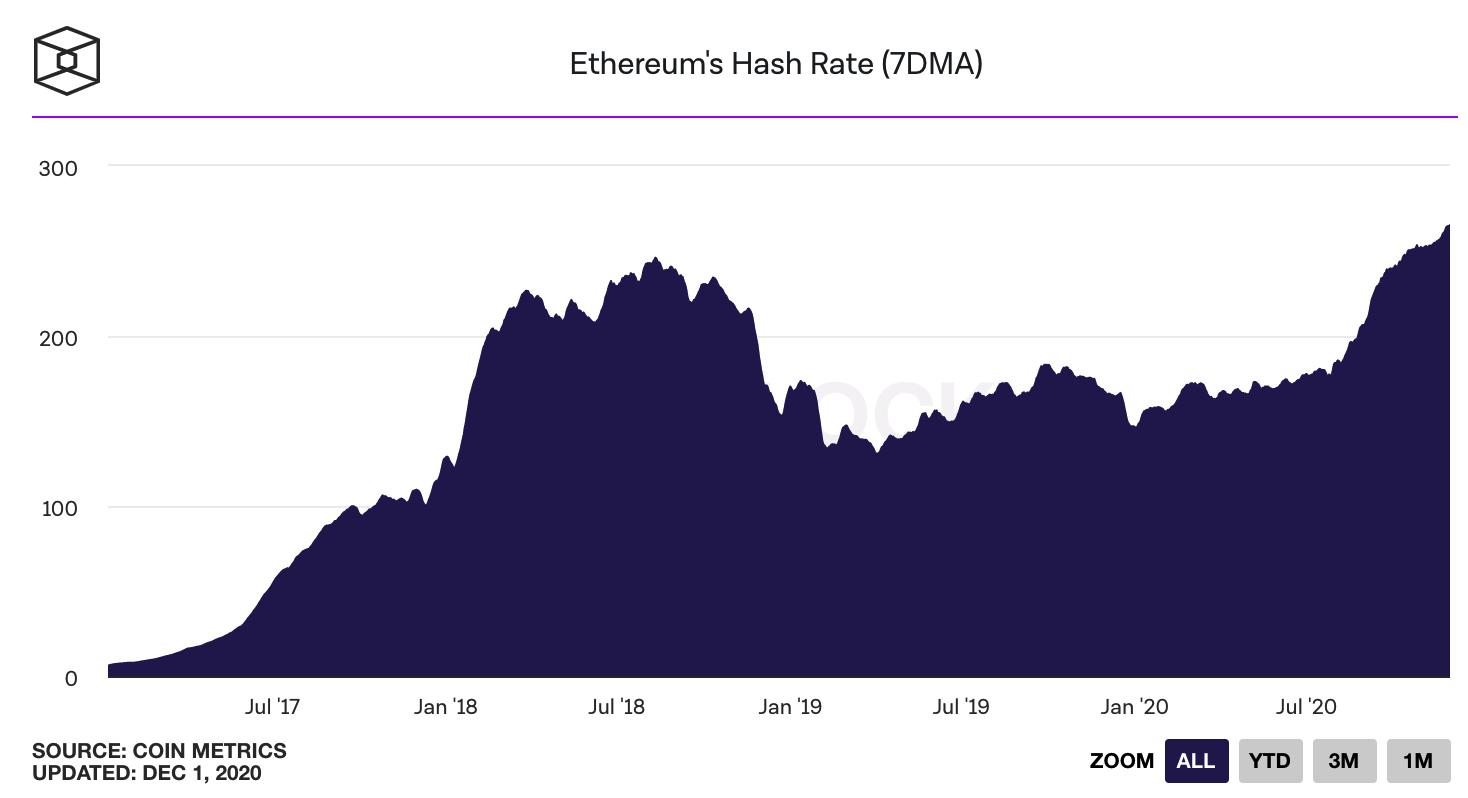hashrate đạt đỉnh của ethereum