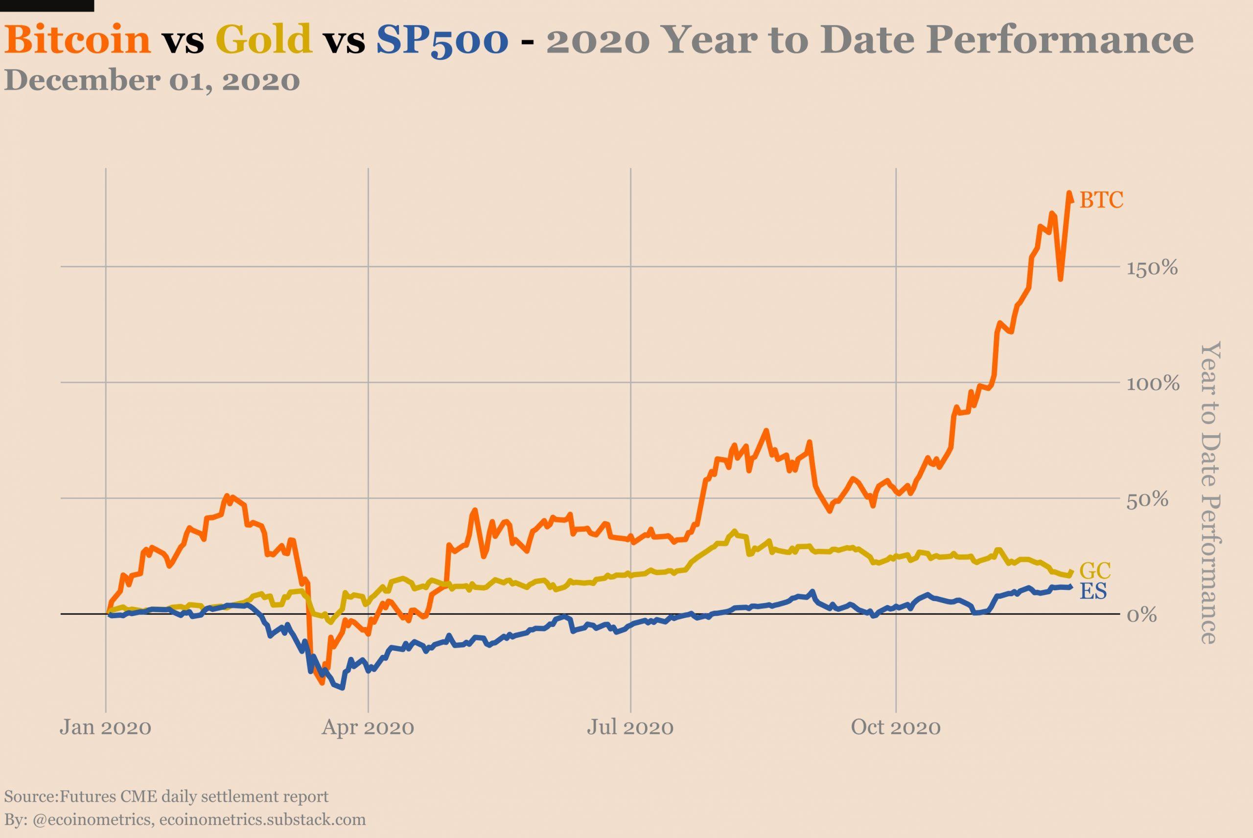 Hiệu suất của BTC so với Vàng so với S & P500
