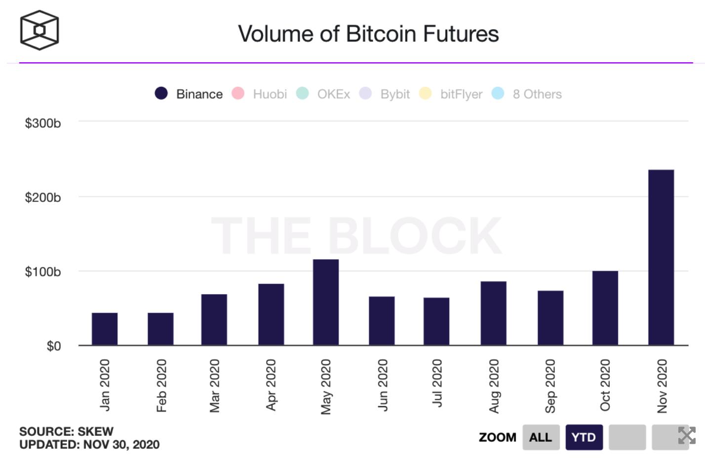 khối lượng giao dịch bitcoin futures binance