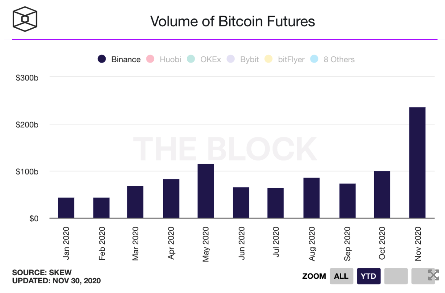 Bitcoin futures binance transaction volume