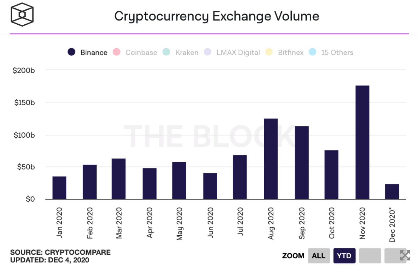 Binance spot trading volume