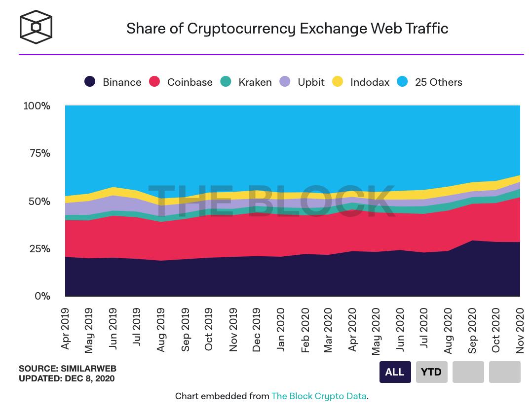 web traffic of the floors