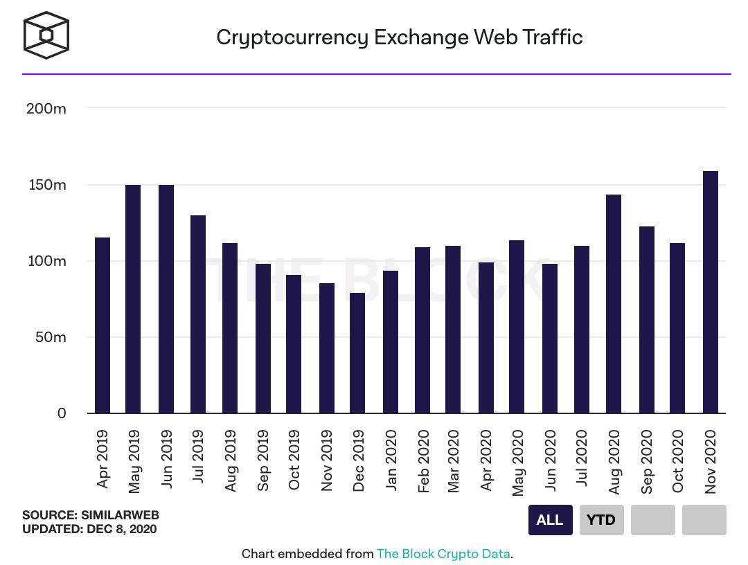 total web traffic for November