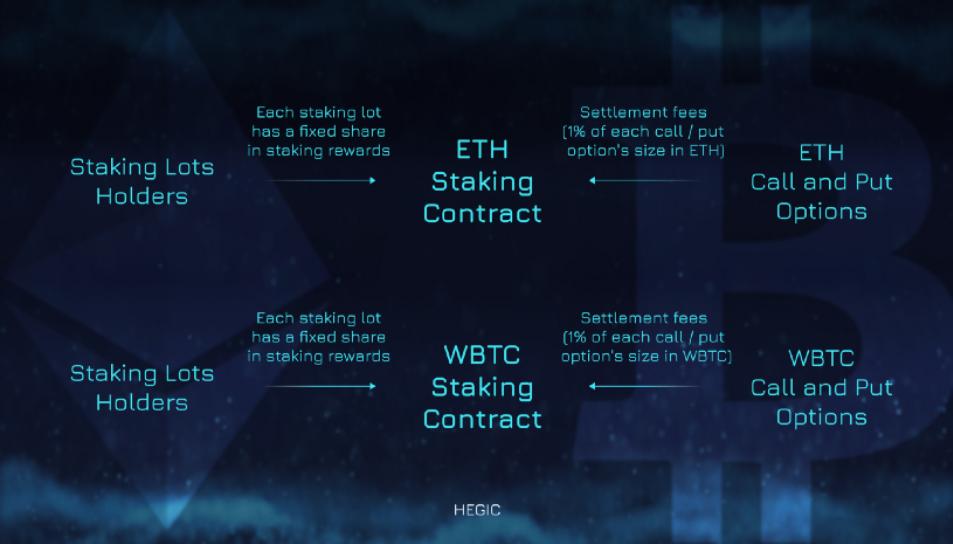 wBTC ETH Pool