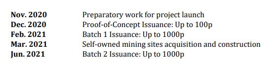 Plán bitcoinu - standardní hashrate - token