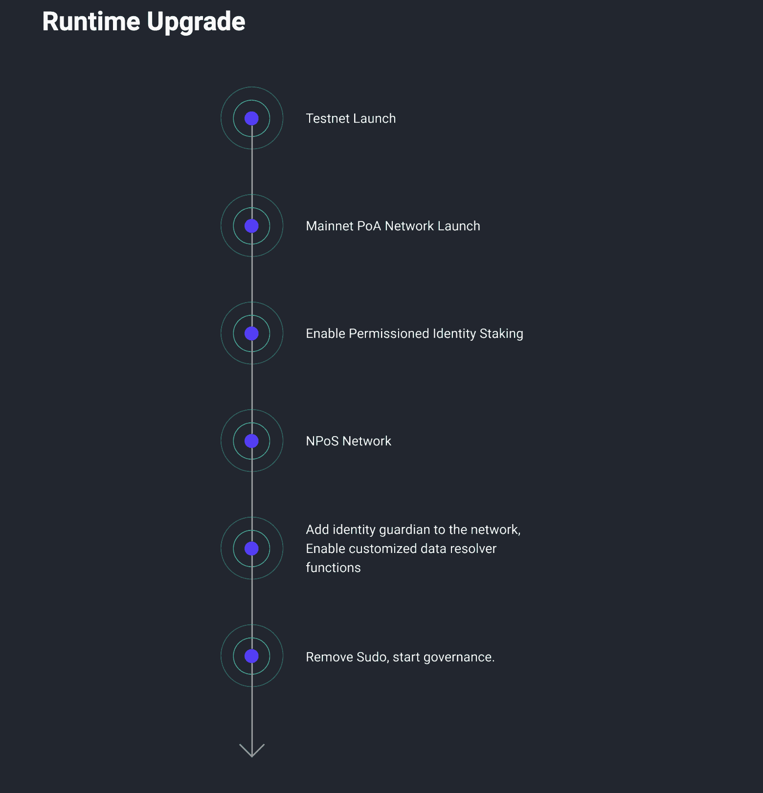Litentry Roadmap 02