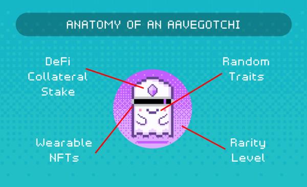 كيف يعمل aavegotchi