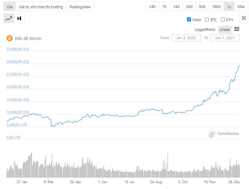 biểu đồ giá btc 1 năm
