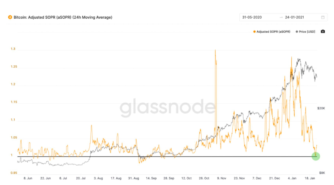 Bitcoin inasimamia SOPR