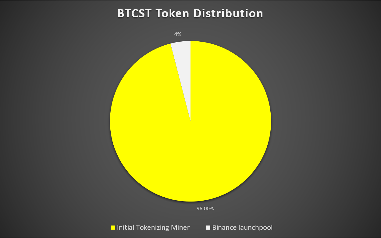 bitcoinová standardní hashrate tokenová distribuce btcst