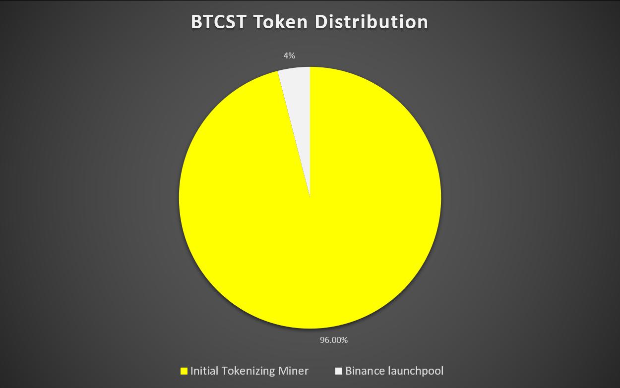 bitcoin standard hashrate token btcst distribution