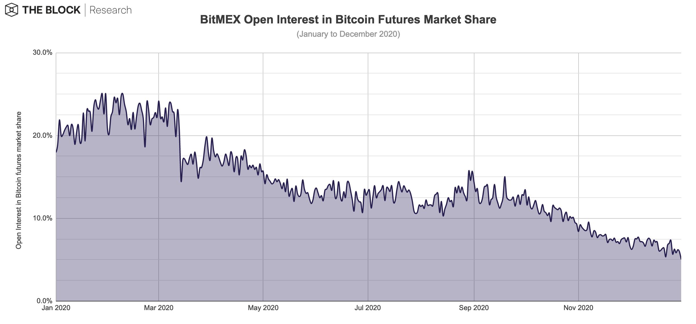 bitmex عقود البيتكوين الآجلة ذات الفائدة المفتوحة