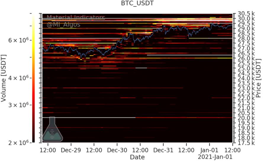 biểu đồ btc usdt