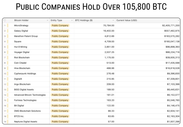 các công ty đại chúng nắm giữ bitcoin