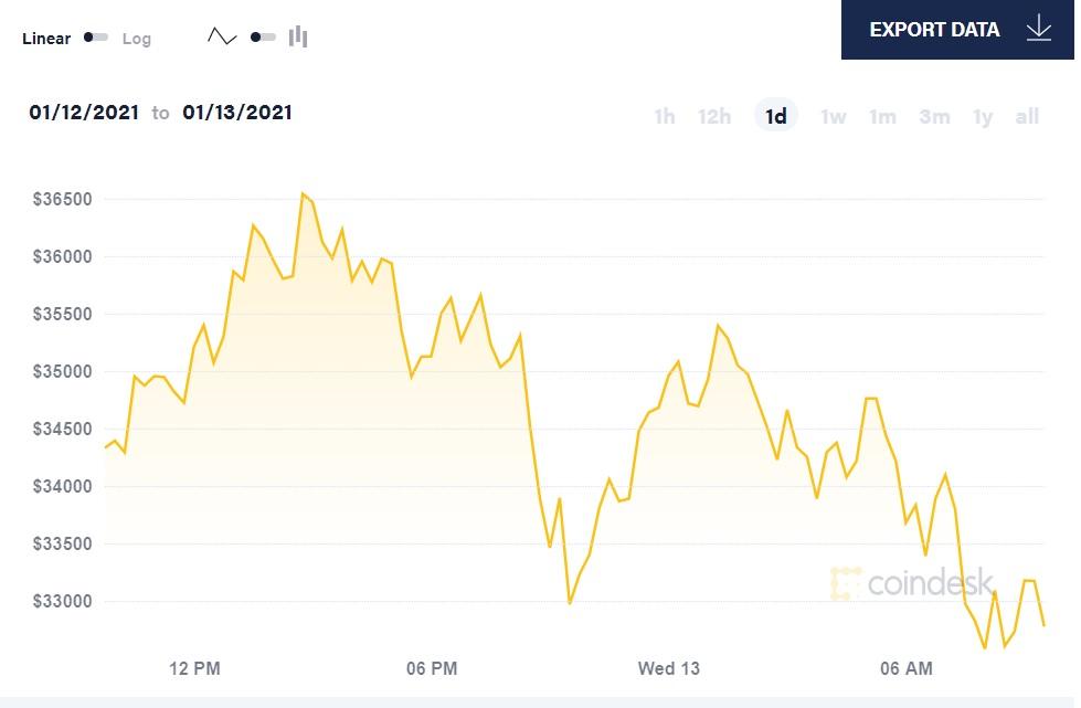 diễn biến giá bitcoin 24 giờ