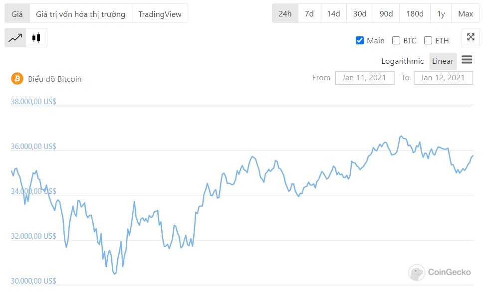 24 hour BTC price movement
