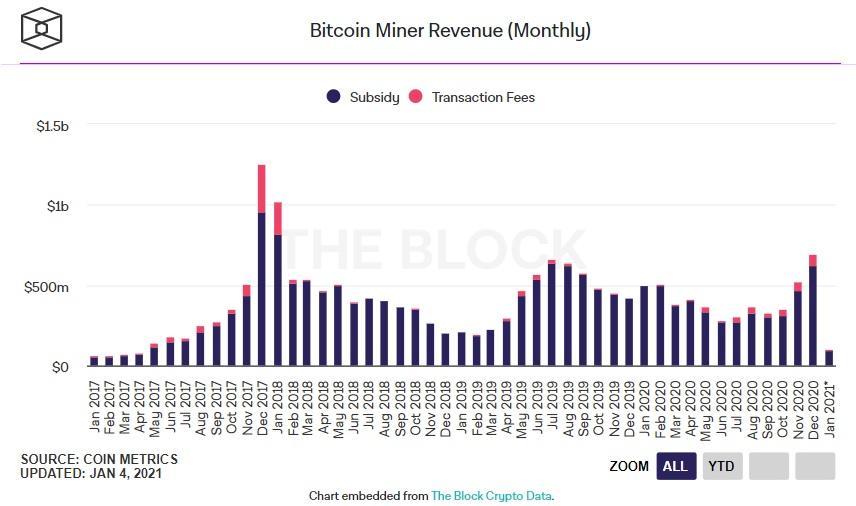 entrate dei minatori di bitcoin