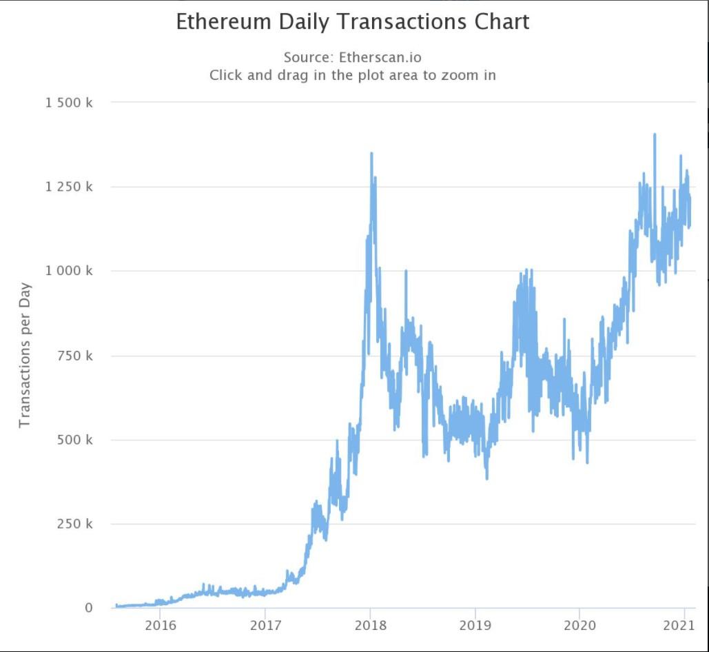 3-ly-do-tai-sao-ethereum-se-tang-gia-nhanh-hon-bitcoin-trong-nam-2021-2