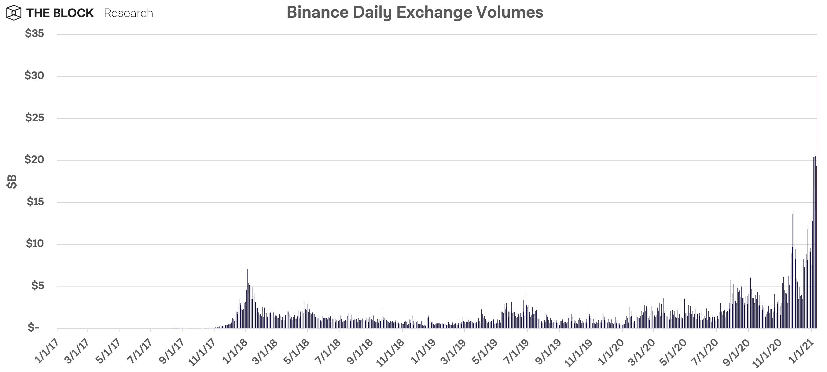 binance transaction volume