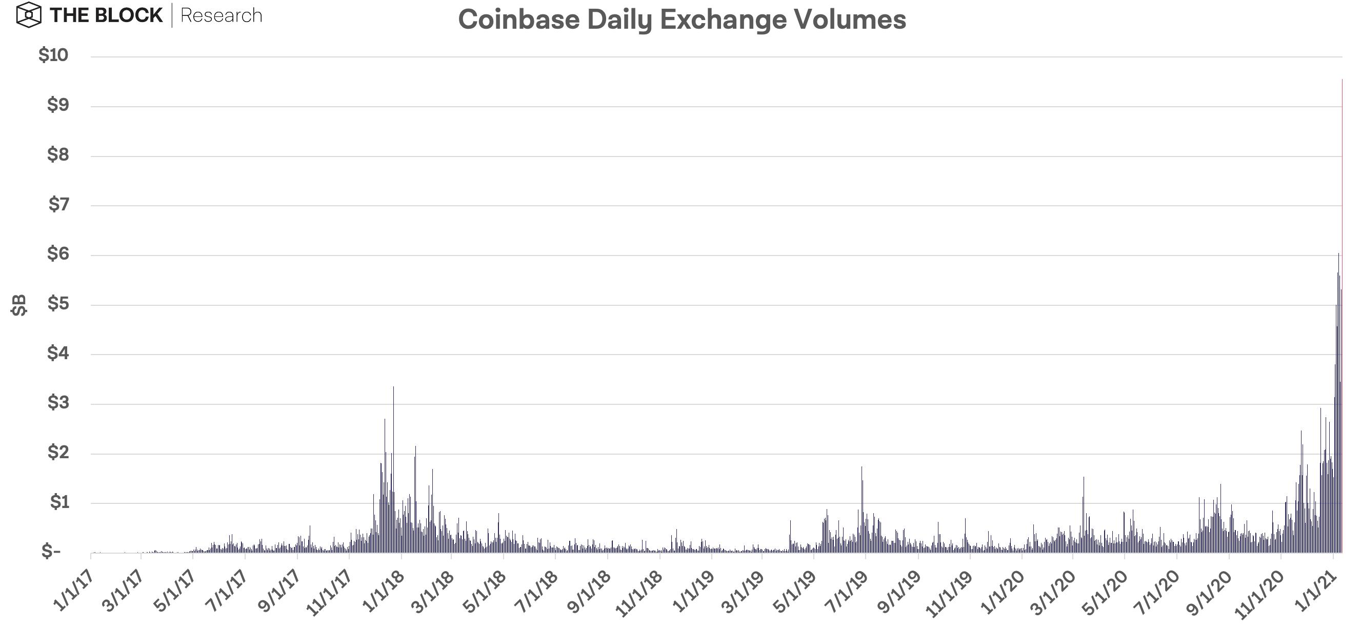 khối lượng giao dịch coinbase