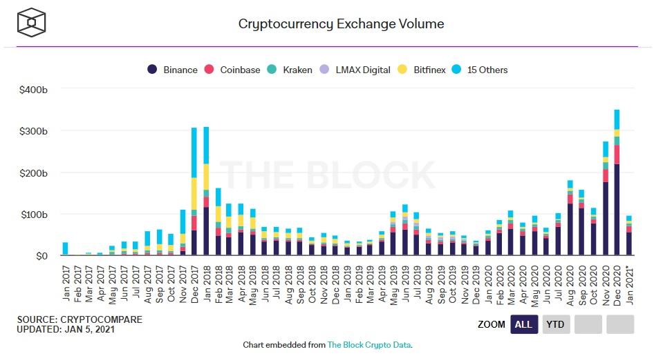 volume degli scambi di criptovalute