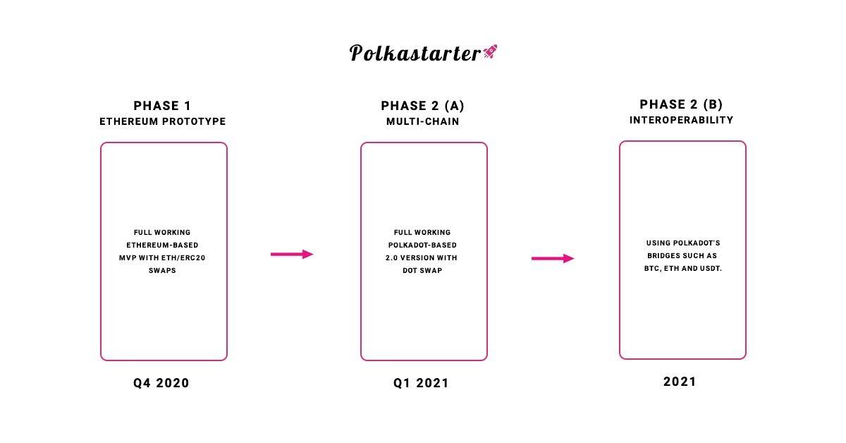 roadmap-polkastarter