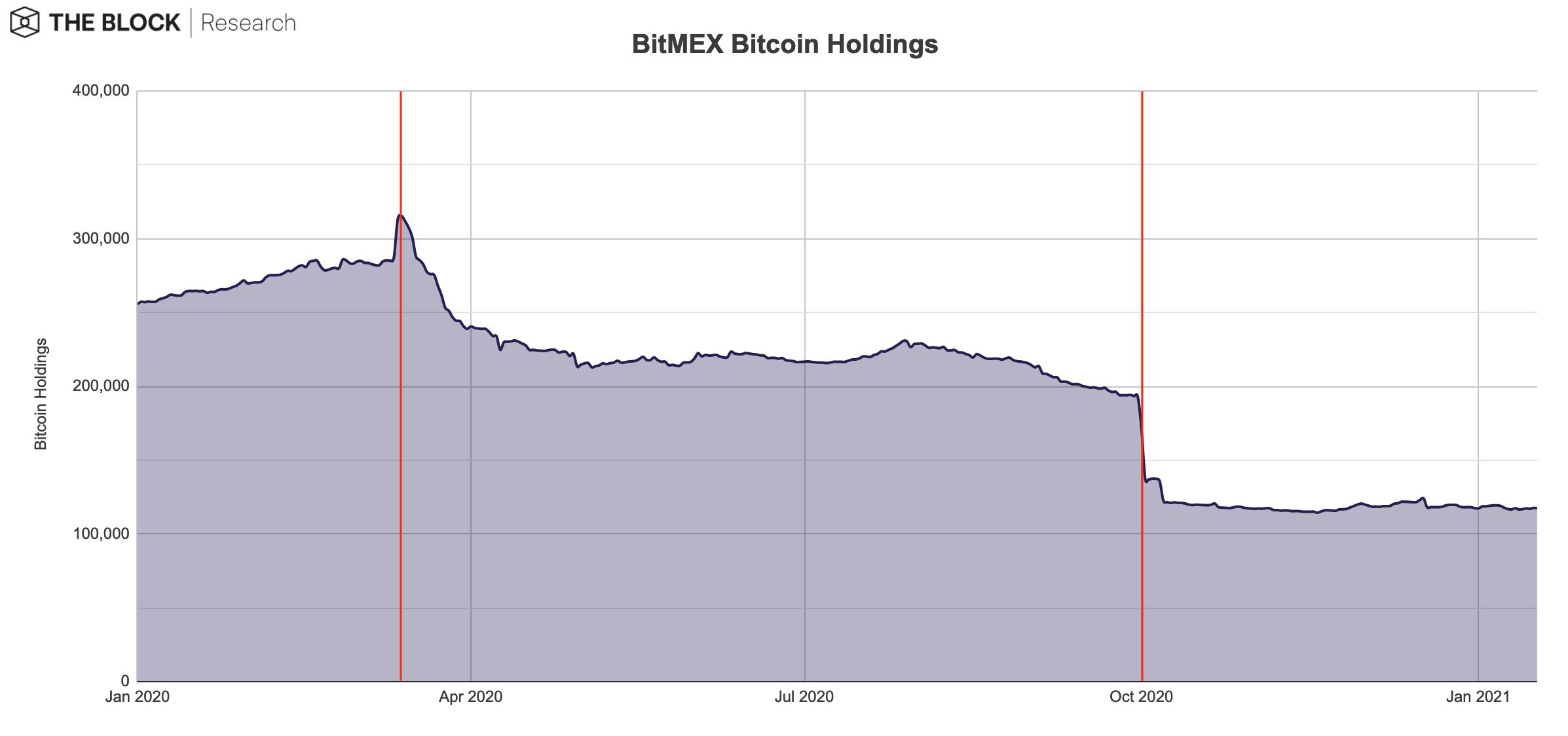 مقدار مقتنيات btc من bitmex
