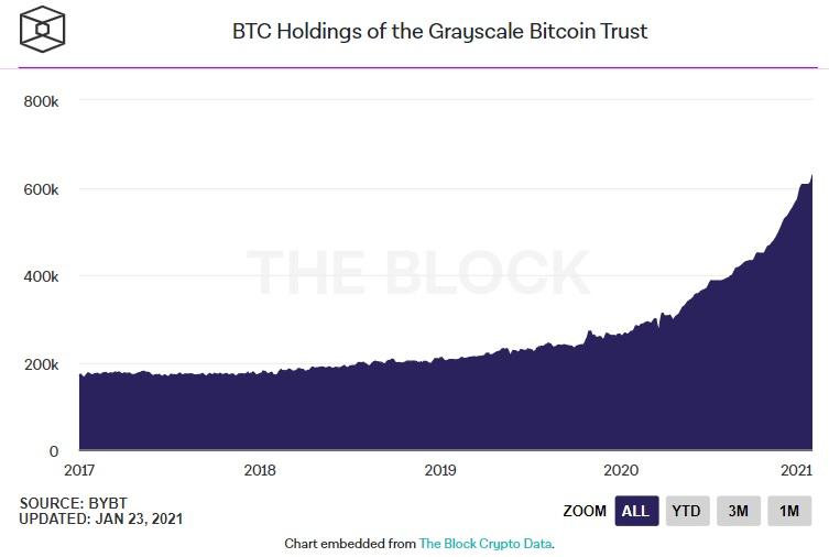 Aktiva pod správou (AUM) důvěryhodnosti bitcoinů ve stupních šedi