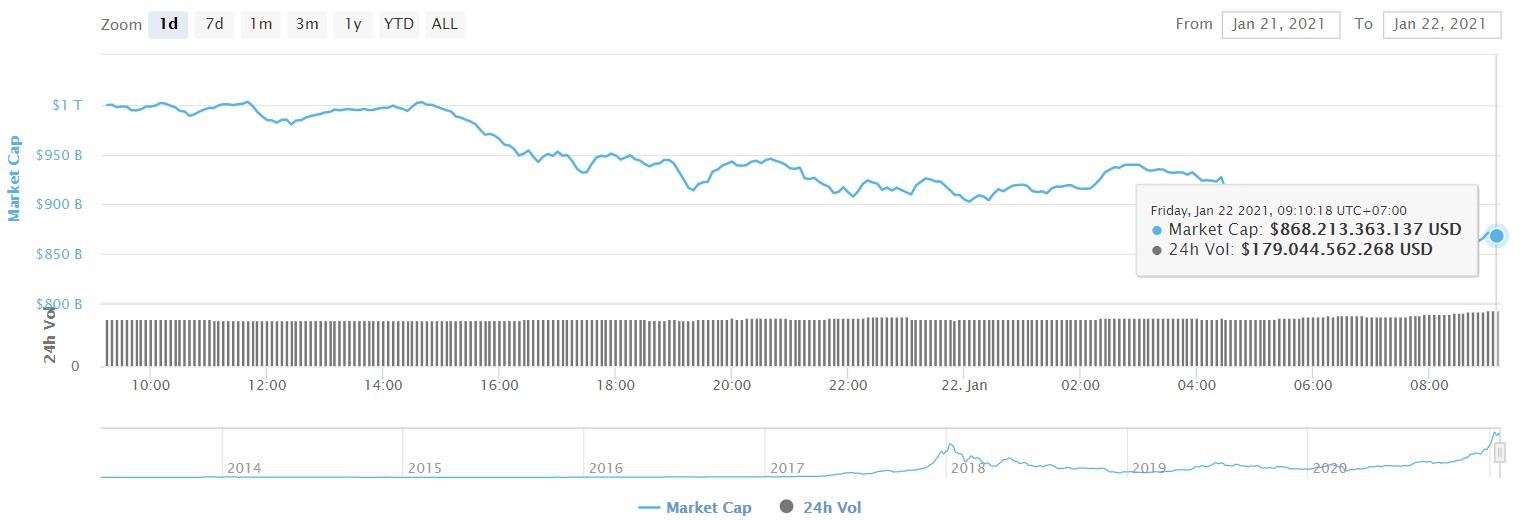 إجمالي القيمة السوقية للعملات المشفرة