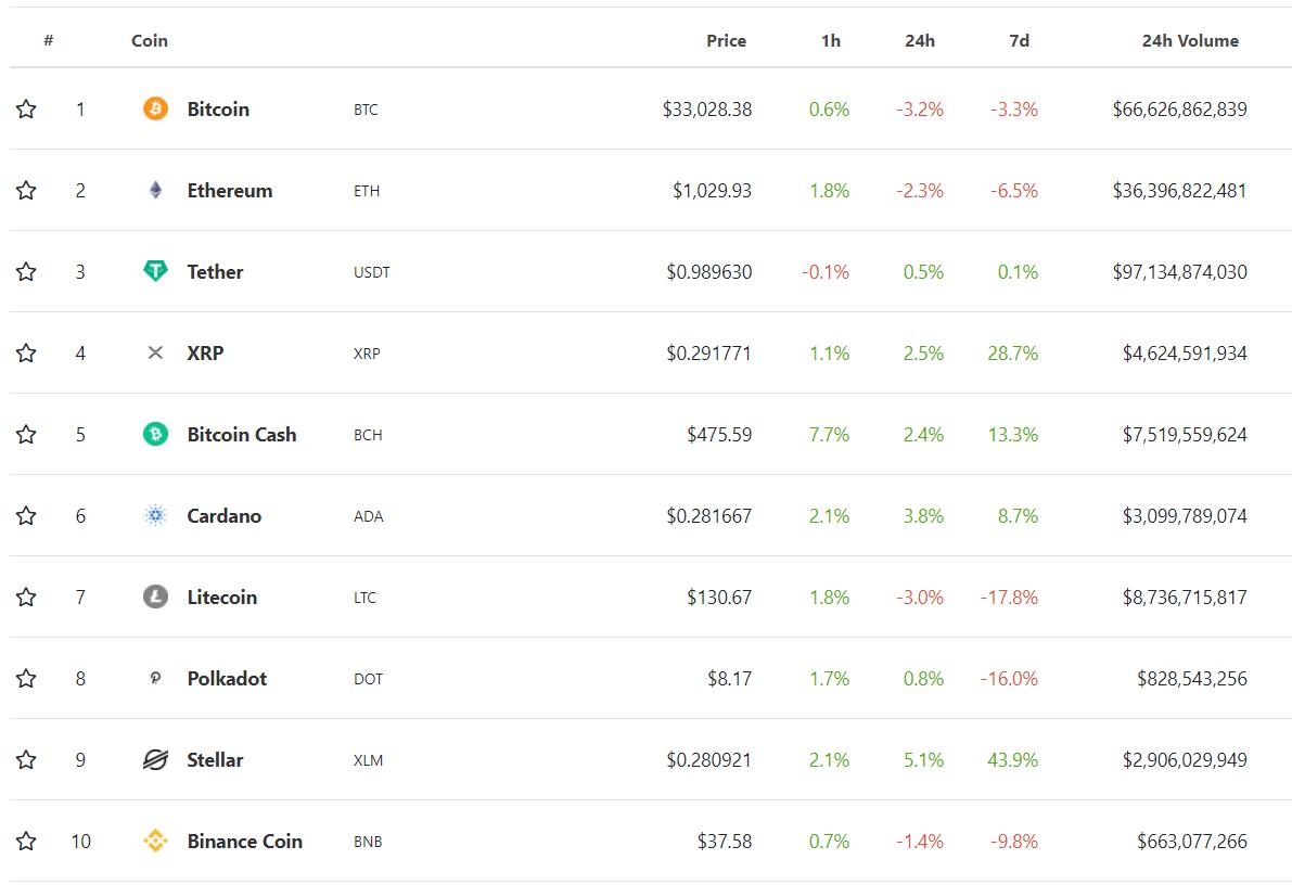 top 10 virtual currencies