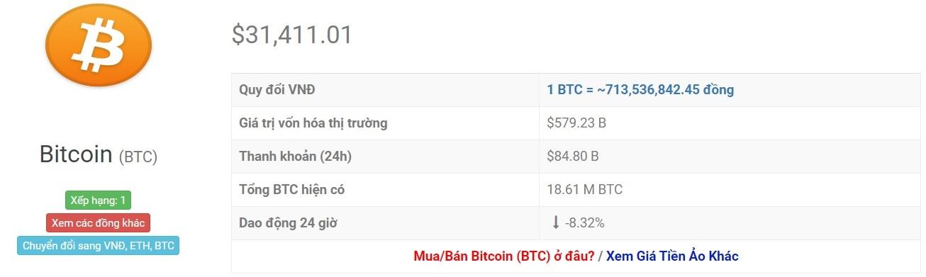 Kiwango cha ubadilishaji wa Bitcoin