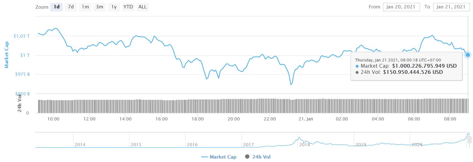 虚拟货币的市值