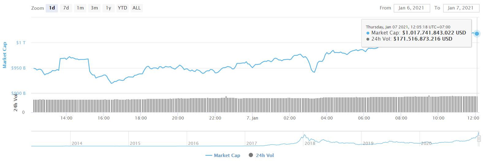 cryptocurrency marktkapitalisatie