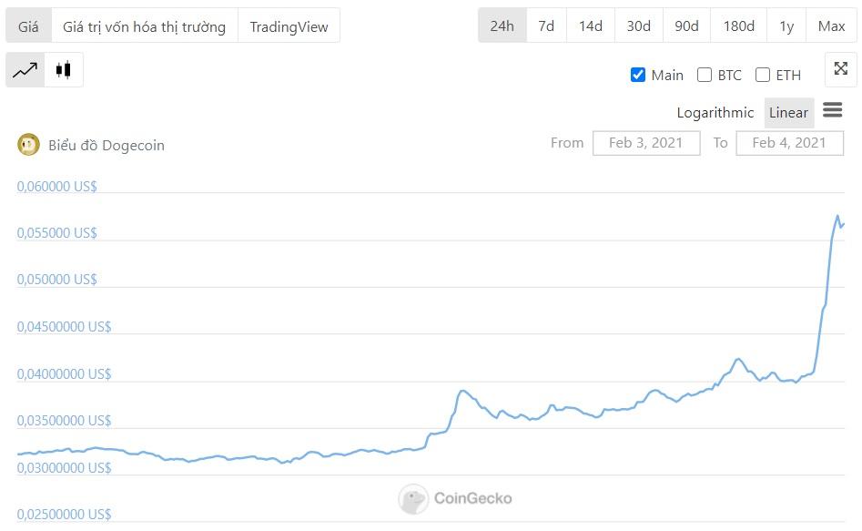 biểu đồ diễn biến của dogecoin