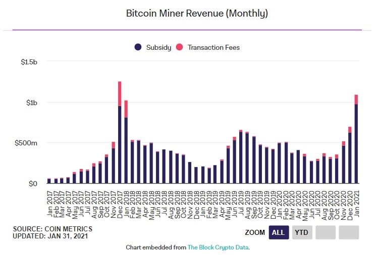 biểu đồ giá btc doanh thu khai thác