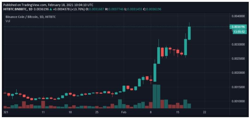 biểu đồ BNB/BTC