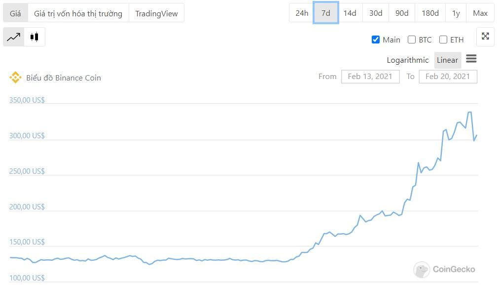 حركة السعر بالمليار دولار