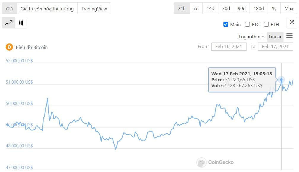 BTC-prijsbeweging