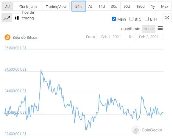 تحركات الأسعار btc 24h