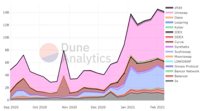 حجم DEX الأسبوعي (بالدولار الأمريكي). المصدر: Dune Analytics