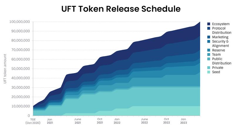 uft发布时间表
