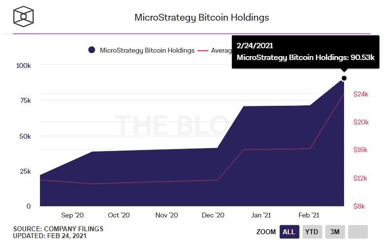microstrategy verzamelde meer btc