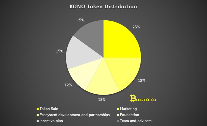 allocation kono