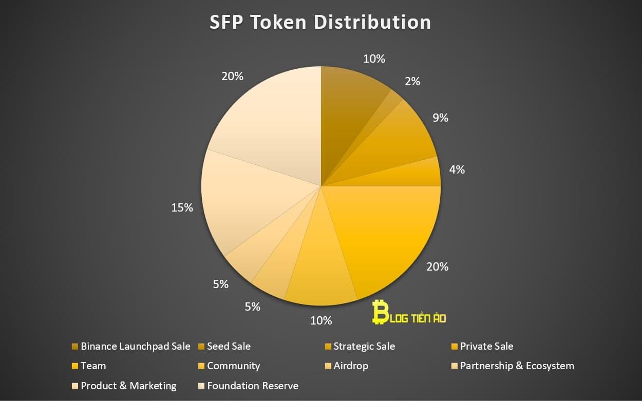 distribuovat sfp token