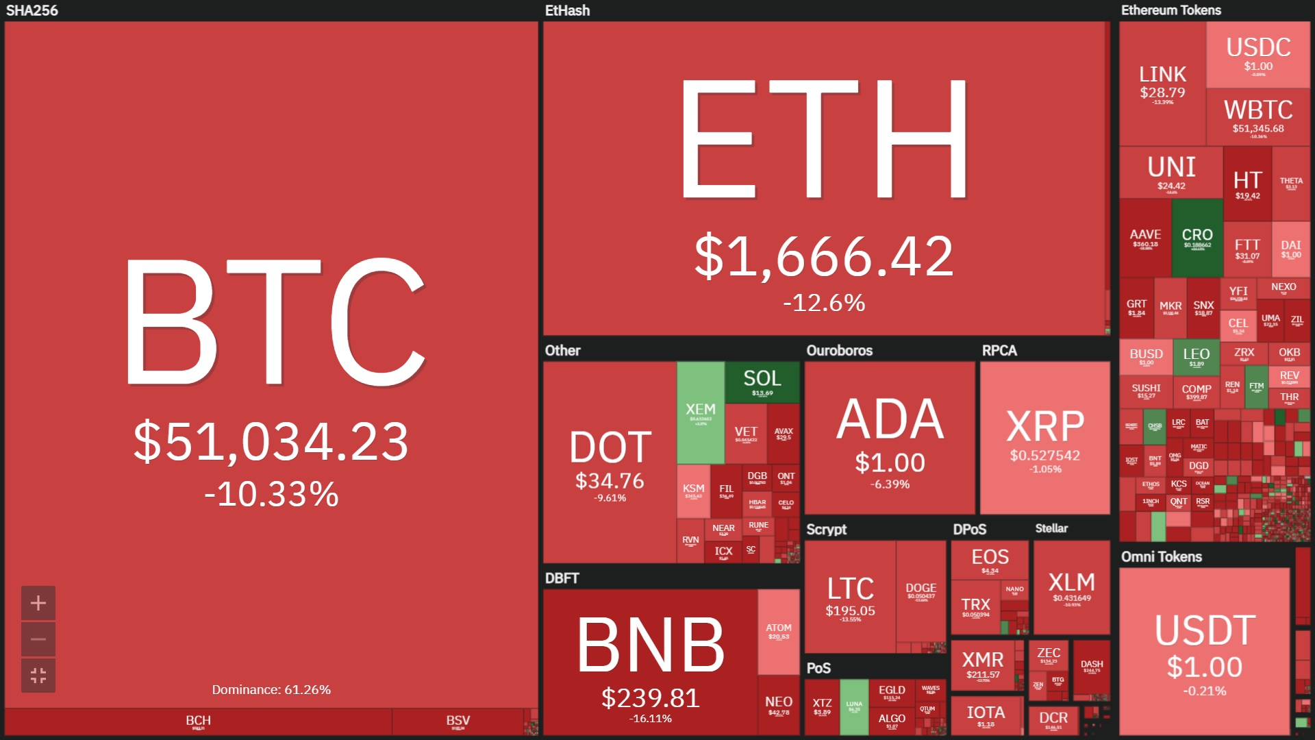 Crypto-marktoverzicht