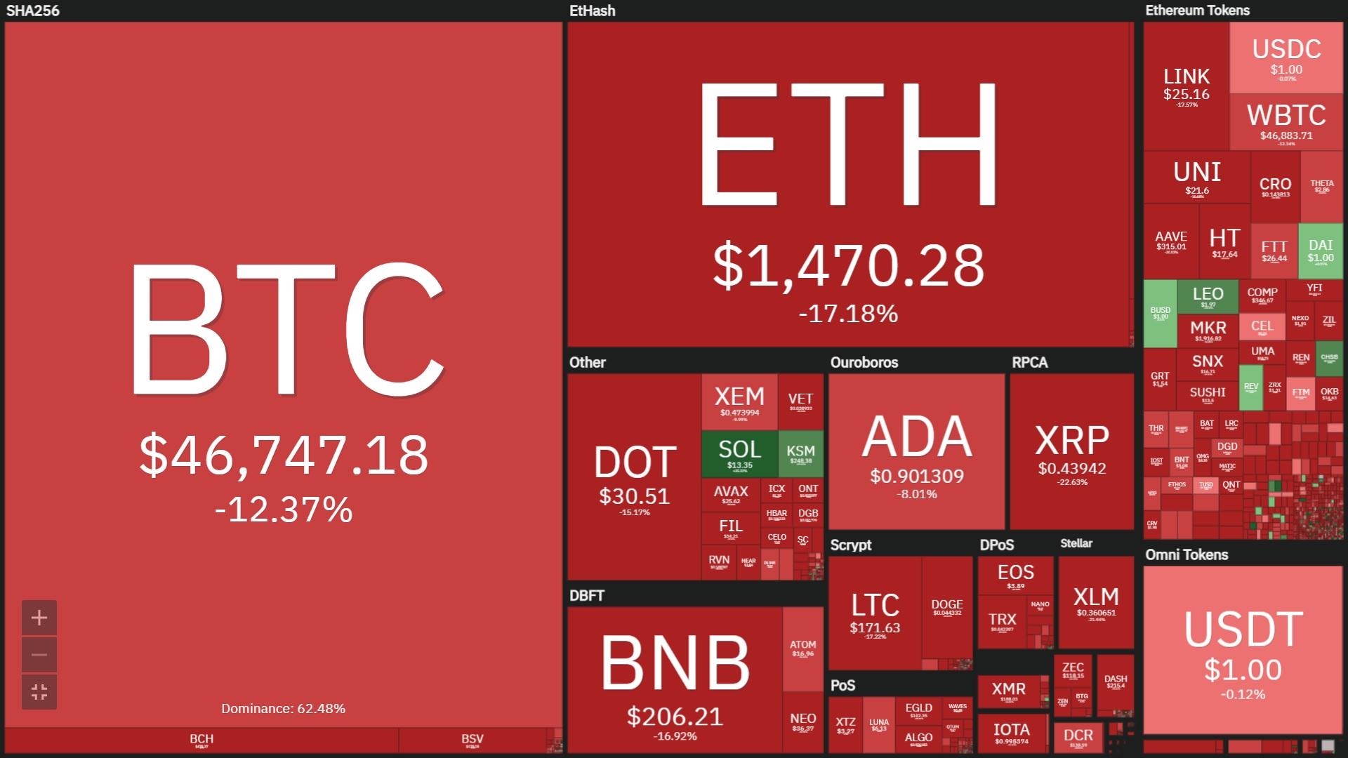 سوق التشفير بالكامل