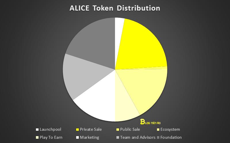 alice phân bổ token
