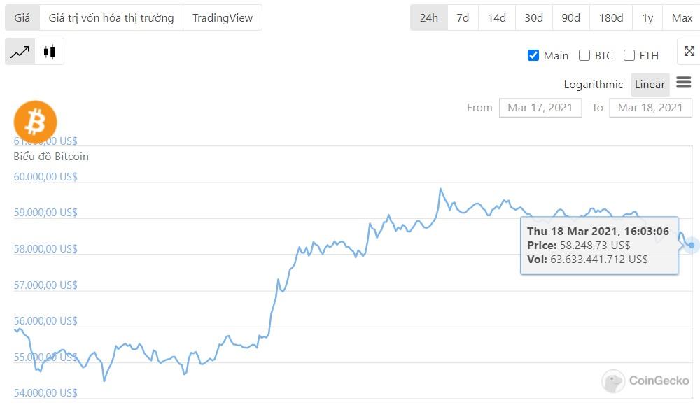 تحركات أسعار البيتكوين 24 ساعة
